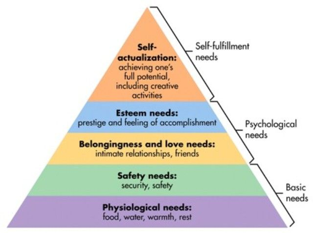 Diagram of the Hierarchy of Needs