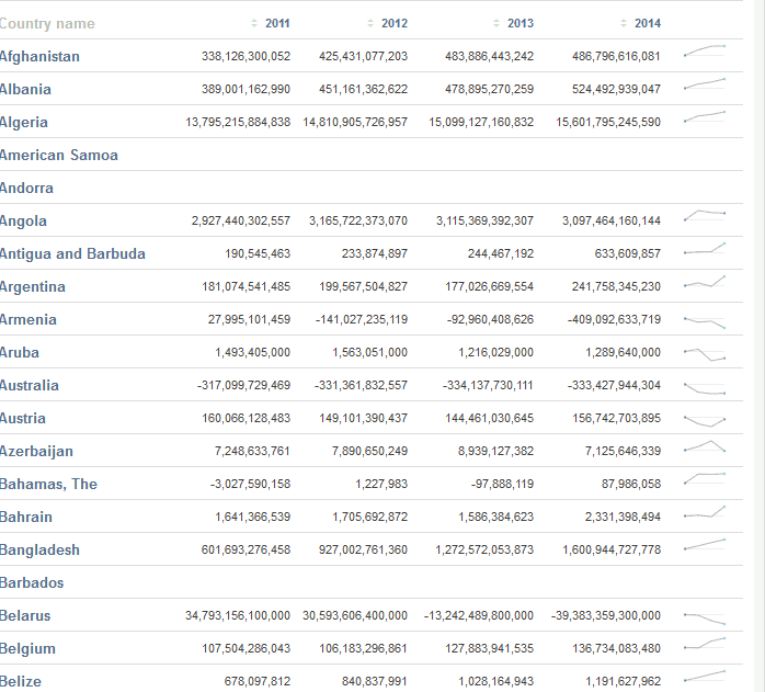 World Bank Data