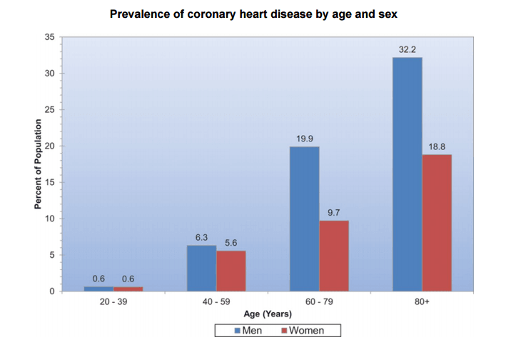 Prevalence of Coronary Heart Disease by age and sex